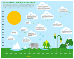 Earth: A Glimpse Into Our Carbon-filled Future (via GOOD.is)