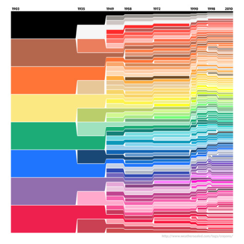 lickystickypickyme:  Crayola Color Chart, 1903-2010 Crayons have just become far too complicated. 				source  The number of crayon colours available doubles every 18 years.