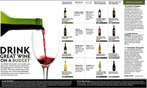 "lazysundae:  Drink Great Wine on a Budget ….This would be great if I drank these wines and could afford a ""cheap"" $28 bottle of wine. But anyway, here you go.  My local Brooklyn wine-seller, Smith & Vine, has ongoing $12 and under selection. -M"