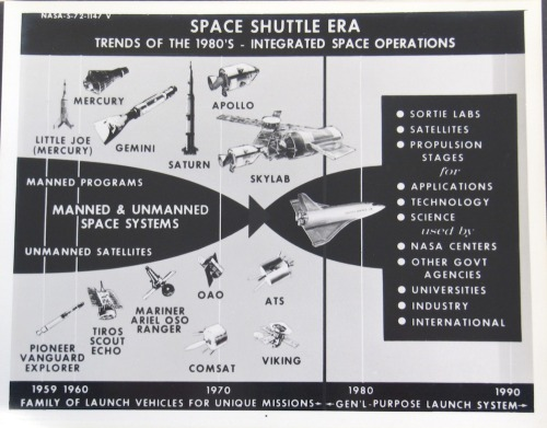 Space Shuttle Era (via Flying Jenny)