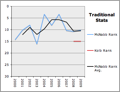 McNabb v. Kolb Traditional Stat Rank Breakdown