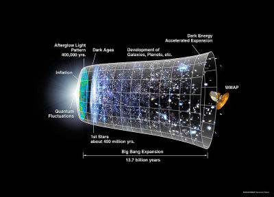 The Big Bang The Big Bang is the cosmological model of the initial conditions and subsequent development of the Universe that is supported by the most comprehensive and accurate explanations from current scientific evidence and observation. As used by cosmologists, the term Big Bang generally refers to the idea that the Universe has expanded from a primordial hot and dense initial condition at some finite time in the past (best available measurements in 2009 suggest that the initial conditions occurred around 13.3 to 13.9 billion years ago), and continues to expand to this day.