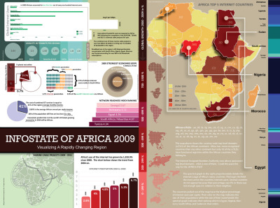Infostate of Africa 2009. Visualizing A Rapidly Changing Region The above infographic details some of the happenings over the past few years in regards to infrastructure improvement and capacity building in Africa, particularly in the area of the internet and cost. The sources are various reports from the International Monetary Fund, InternetWorldStats, the Millennium Development Goals, research papers, various websites, executive market research and more; compiling some fascinating facts about the continent's 'infostate' (trends in information technology and communication).