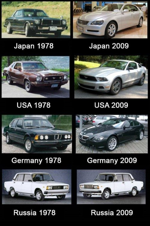 Evolution of Cars [via Digg]