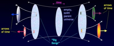"Diagram of the multiverse from What Is Time? One Physicist Hunts for the Ultimate Theory - interview with Sean Carroll, a senior research associate in the Department of Physics at the California Institute of Technology, Wired.com, February 26, 2010 ""Sean Carroll: (…) I'm fitting in with a line of thought in modern cosmology that says that the observable universe is not all there is. It's part of a bigger multiverse. The Big Bang was not the beginning.  And if that's true, it changes the question you're trying to ask. It's not, ""Why did the universe begin with low entropy?"" It's, ""Why did part of the universe go through a phase with low entropy?"" And that might be easier to answer. Q: In this multiverse theory, you have a static universe in the middle. From that, smaller universes pop off and travel in different directions, or arrows of time. So does that mean that the universe at the center has no time? Carroll: So that's a distinction that is worth drawing. There's different moments in the history of the universe and time tells you which moment you're talking about. And then there's the arrow of time, which give us the feeling of progress, the feeling of flowing or moving through time. So that static universe in the middle has time as a coordinate but there's no arrow of time. There's no future versus past, everything is equal to each other.  So it's a time that we don't understand and can't perceive? Carroll: We can measure it, but you wouldn't feel it. You wouldn't experience it. Because objects like us wouldn't exist in that environment. Because we depend on the arrow of time just for our existence. Q: So then, what is time in that universe? Carroll: Even in empty space, time and space still exist. Physicists have no problem answering the question of ""If a tree falls in the woods and no one's there to hear it, does it make a sound?"" They say, ""Yes! Of course it makes a sound!"" Likewise, if time flows without entropy and there's no one there to experience it, is there still time? Yes. There's still time. It's still part of the fundamental laws of nature even in that part of the universe. It's just that events that happen in that empty universe don't have causality, don't have memory, don't have progress and don't have aging or metabolism or anything like that. It's just random fluctuations. Q: So if this universe in the middle is just sitting and nothing's happening there, then how exactly are these universes with arrows of time popping off of it? Because that seems like a measurable event. (…) So what happens to the arrow in places like a black hole or at high speeds where our perception of it changes? Carroll: This goes back to relativity and Einstein. For anyone moving through spacetime, them and the clocks they bring along with them – including their biological clocks like their heart and their mental perceptions – no one ever feels time to be passing more quickly or more slowly. Or, at least, if you have accurate clocks with you, your clock always ticks one second per second. That's true if you're inside a black hole, here on Earth, in the middle of nowhere, it doesn't matter. But what Einstein tells us is that path you take through space and time can dramatically affect the time that you feel elapsing.  The arrow of time is about a direction, but it's not about a speed. The important thing is that there's a consistent direction. That everywhere through space and time, this is the past and this is the future."""