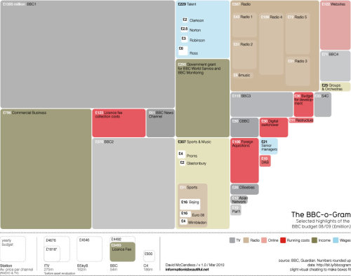 Information is beautiful: The Guardian's BBC-O-Gram showing BBC spending in an easily digestible format. A response to the recently announced cuts including the binning of the fantastic digital radio station 6Music and being told to stop buying in content like gripping drama Mad Men. Click to see more detail.