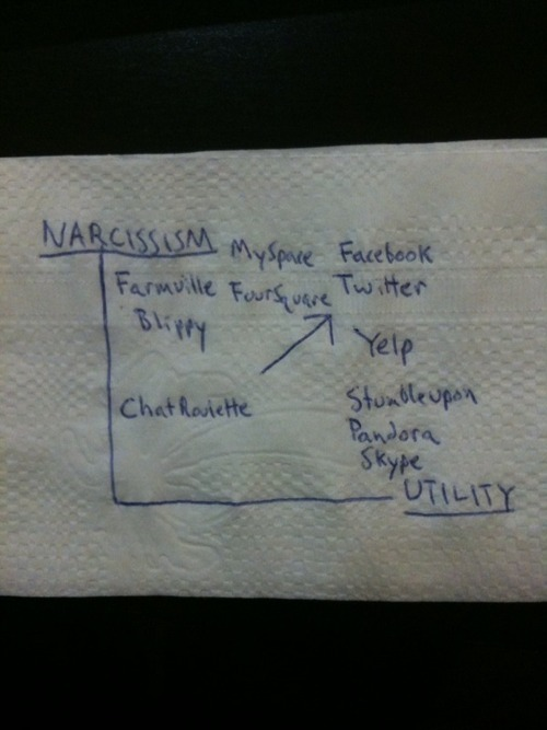 jamiew:   Social Software Narcissism/Utility Graph by Brad O'Neill, Is There a Magic Zone of Narcissistic Utility?. via Buzz Andersen