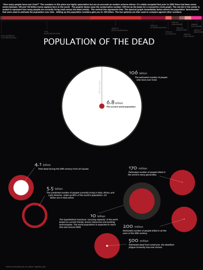 "How many people have ever lived? The numbers are highly speculative but are as accurate as modern science allows. It's widely accepted that prior to 2002 there had been somewhere between 106 and 140 billion homo sapiens born to the world. The graphic below uses the conservative number (106 bn) as the basis for a concentric circle graph. The red dot in the center is scaled to represent how many people are currently living (red) versus the dead (white). The vertical line represents time. The spectral graph shows the population 'benchmarks' that were used to estimate the population over time. Adding up the population numbers gets you to 106 billion. The two spheres are then used to compare against other numbers. (Colors and Numbers by Jon Gosier | Appfrica Labs) ""Human beings have existed for 250,000 years; during that time, 90 billion individuals have lived and died. You're one of 6.5 billion people now on the planet, and 99.9 percent of your genes are the exact same as everyone else's. The difference is in the remaining 0.1 percent - one nucleotide base in every 1,000."" — David Shields, The Thing About Life is That One Day You'll Be Dead"