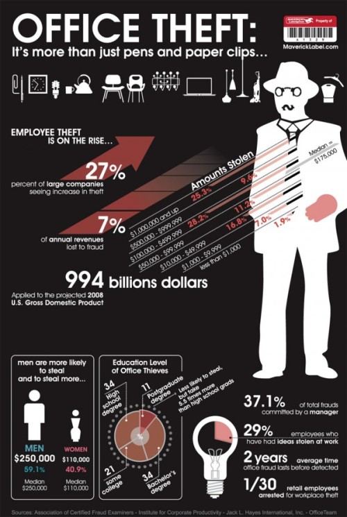 Employee Theft Statistics Infographic | The Infographics Showcase