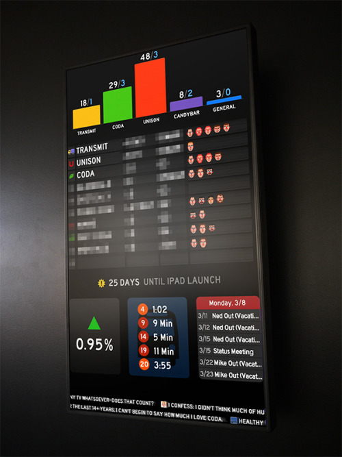 The Panic Status Board Portland based Mac software studio Panic recently posted their new status board that gives realtime stats on projects in progress, email queue, revenue, employee Twitter accounts, and local bus schedule.  Read more about the Panic Status Board.