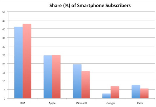 Android's US market share more than doubled between October 2009 and January 2010 up from 2.8% to 7.1% according to yesterdays report from comScore. Whilst Google's Android platform is still a relatively small player in the market it continues to enjoy the most rapid growth. RIM and Apple, who currently control around 60% of the US smartphone market saw slight increases with both Microsoft and Palm loosing ground over the same 3 month period. [Gizmodo]