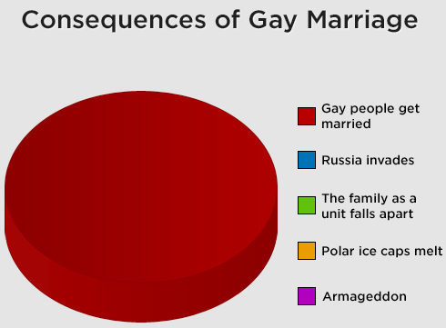 caleblionheart:  Marriage Equality means Equal Rights. The religious argument is irrelevant. The humor of this image aside, it's sentiments hit spot on. How will two people you will probably never meet who are about as likely to divorce or stay in love forever as the straight population getting married affect your day to day? Exactly.[Thank you Allison Frank for posting]  (via loveyourchaos) I haven't used tumblr in months but viewing Caleb Lionheart's page stimulated me to action. Thought this was funny and true.