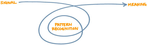 Pattern Recognition Brand expression agency Black Coffee posted an article on the science of pattern recognition and how it relates to our perception of any brand through visual, sound, taste, touch, smell or action signals.  Our mind has an incredible way of interpreting abstract symbols into meaning.  Rereahsrecs at Cbamrdige Unevistiry hvae porevn waht trpyeapoghrs have kownn for yraes. We dno't raed ecah letetr iuilndaivdly, rhaetr we see ecah wrod as a whloe. We tehn eqaute ecah wrod to a gievn mneaing. Our aitilby to raed wdors is besad on our frmilaiatiy wtih the lungaage. It dnoes't meattr waht oedrr the leetrts are in, so lnog as the wrod froms are ricagenzolbe.  Continue to read Black Coffee's full post on Pattern Recognition *Illustration by Black Coffee