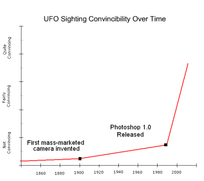 UFO Sighting Convincibility Over Time | MakeUseOf.com