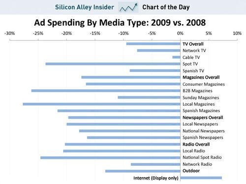 Ad Spending by Media Source No surprises here on digital ad spending, but seeing visually in context with other media types puts things in perspective.  My guess is a huge chunk of the money has also shifted away from ad spending all together, and is being replaced by marketing campaigns to connect with real customers (a.k.a. social). Via Bud Caddell