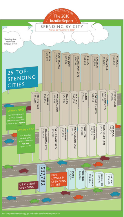 Bundle Report 2010: The 25 Top-Spending Cities in the U.S.
