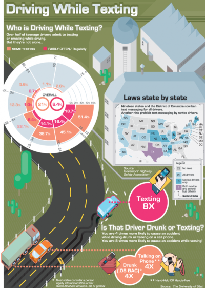 meldoesgradschool:  fuckyeahvisualdata:  Texting While Driving Statistics & Facts Infographic | The Infographics Showcase   there is something seriously wrong with the perspective on some of those buildings