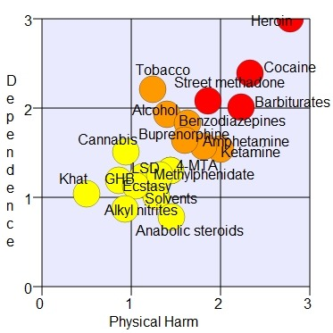 Rational scale to assess the harm of drugs (mean physical harm and mean dependence) - Wikipedia How much is your addiction harming you?