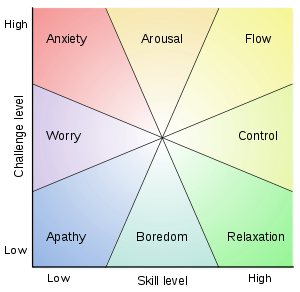 Flow (psychology) - Wikipedia, the free encyclopedia