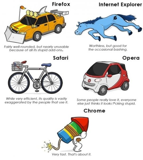 davereed:   If Internet Browsers Were Modes Of Transport | collegehumor  via geekhideout  this is actually somewhat genius.