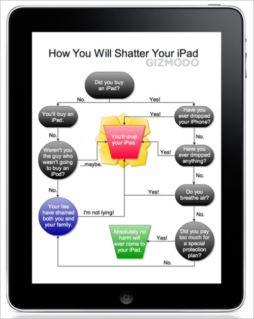 kintagogo:  Flowchart: How You'll Inevitably Shatter Your iPad - apple ipad - Gizmodo  オチはすべて落とすのねww