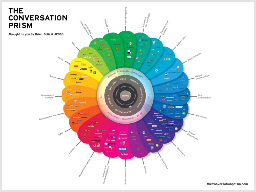 The Conversation Prism by Brian Solis and Jesse Thomas