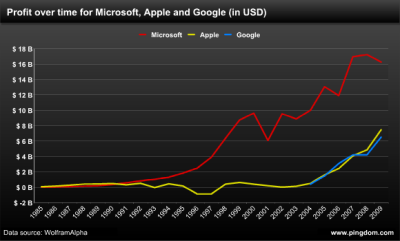 Microsoft, still dominant as ever.