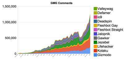 Gawker Media comment volume — EOY 2005 to date. Quality *and* growth — it's possible! We launched tiered commenting mid-year 2009, and introduced a new process to manage comment volume. Note the dramatic drop in volume, and the subsequent rise (double in 9 months). With this increase, Gawker still has the best commenting system/experience out there — and I usually hear the same from people that want to share their opinion. Others are making moves to deal with their communities (and fear): www.nytimes.com/2010/04/12/technology/12comments.html Though there were some calls to do so, purging commenter accounts is not a solution for the out-of-control commenter community. Nor is a large moderation staff. We believe pruning, and a commenting platform as we have implemented, will lead to increased participation, while at the same time encouraging quality. This data, and the subjective opinion of many, seem to back this assertion.