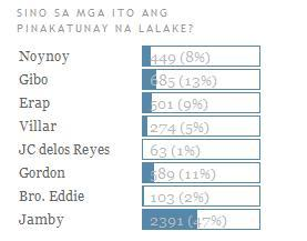 got this from a blogsite's poll. LOL! :D