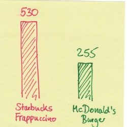 Calories of a Mint Chocolaty Chip Frappuccino Grand from Starbucks vs. a McDonald's Burger. Source: brand eins 2/2010