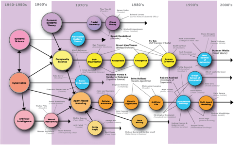 A perspective on, and partial map of Complexity Science