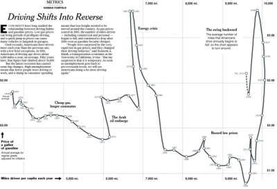driving habits and gas prices (graphic from the New York Times) - x-axis is miles driven per capita; y is adjusted price of gasoline. via FlowingData
