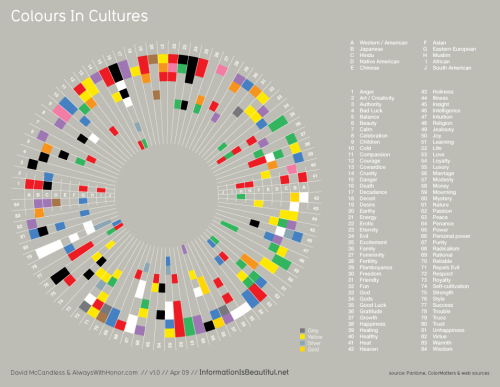 Information is Beautiful has a fascinating infographic on what colors mean in different cultures. Very well designed and a great resource.