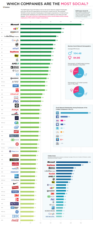 "Which Company Has the Most ""Social"" Employees? [INFOGRAPHIC]    Each company's ranking is determined by its employees' overall social media activity, including the average number of connections across various networks. Flowtown even ranked employees on Twitter by average number of tweets and followers, and compared male and female employees' social scores. Do the deeds of employees who are active online have a trickle-up effect on a brand's overall social media presence?  um okay. but something is really off about this data. i work for one of the companies tied at slot #48. you know, the one that has one of the first and most innovative social media policies for it's employees of companies world-wide (and this reinforced by the same source that reported on ""social media ranking"" - Mashable). what does it all mean? not much, but it got some retweets i guess (guilty). Edit note: you can read Adam's post ""Underscoring the complete uselessness of ranking""  for a great perspective as well."