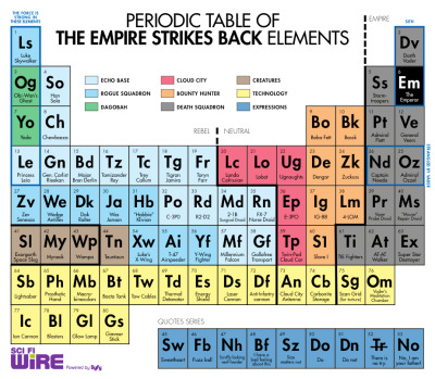 dbsw:  The Periodic Table of The Empire Strikes Back // from SCI FI Wire (via yakface.com)
