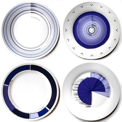 "Consumption Dinnerware by Demian Repucci: The 'Consumption' Porcelain Dinnerware collection consists of a set of four 10.5"" diameter fine white porcelain dinner plates. Each plate is decorated with a graphic representation of a particular statistical aspect of our global food consumption. Hopefully the design of these plates will help to turn conversations at the dinner table to an honest discourse on our nations eating habits. via Josh Spear"
