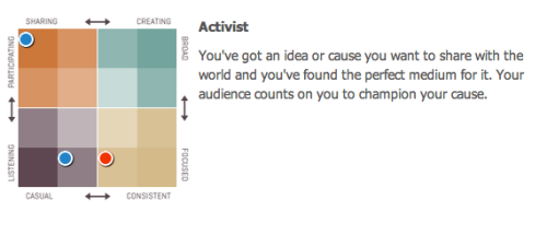 As per @Klout am an Activist.. #lovingit Check more on http://klout.com/MrShri