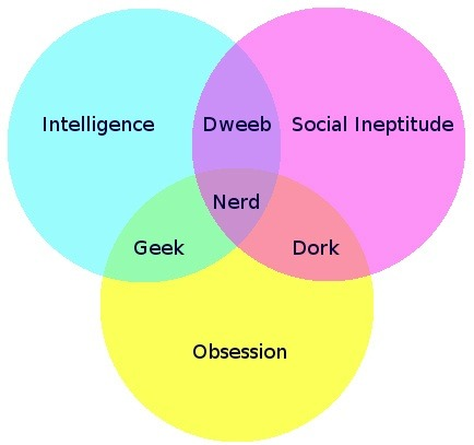 thetrifecta:  Nerd Venn Diagram: Geek, Dork or Dweeb? I love this.