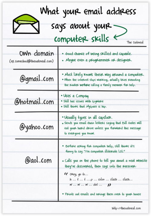 What Your Email Address Says About Your Computer Skills (via hunsonisgroovy)