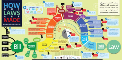 john:  Another infographic, the fascinating How Our Laws Are Made  via Cool Hunting  They don't show you this when urging you to do research that will change law, for good reason.