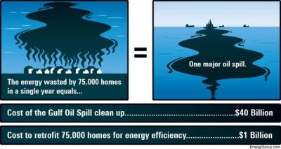 Each Year, 75,000 Homes Waste as Much Energy as Contained in Entire BP Gulf Spill | Treehugger Case in point: this graphic, which points out that the energy wasted by 75,000 homes a year equals the energy contained in the biggest oil spill in US history. The point seems to be that this spill, which occurred because our demand for energy has grown so high that we've resorted to risky procedures to meet it, is but a drop in the bucket amongst all the energy we waste on a routine basis.  via smartercities: crookedindifference