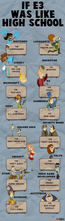 E32010: If E3 Was Like High School - Xbox360 Feature at IGN
