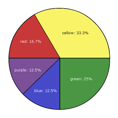 Pie Chart of Each Color's Percentage of the Total  Area of This Pie Chart via Slimbolala