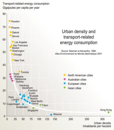 underpaidgenius:     Urban density and transport-related energy consumption (via roomthily, slantback, iamdanw)