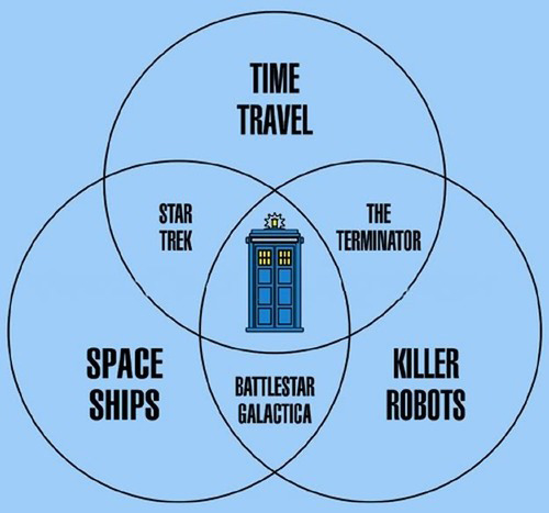 knittinginterrupted:  therotund:  datagoddess:  kpwerker:  Doctor Who is proven to be the center of all sci-fi (DIAGRAM) | SCI FI Wire    Pure geeky AWESOME.  Wait, Dr. Who's importance was questioned?!