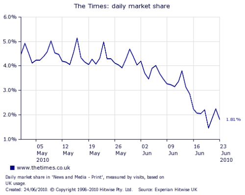 Neat graph to go with the news I posted a few days ago about the Times' registration wall. archivedigger:  infoneer-pulse:  Times 'registration wall' results in significant traffic drop  Results from the London Times's paywall implementation are coming in. For the first part of the implementation, the Times has gone to a registration wall, rather than a paywall—the site is still free to read, but users must register to do so. According to statistics from Hitwise, the Times's site lost about 1/3 of its traffic just from users who were unwilling to take the time to register to keep reading for free.  » via TeleRead