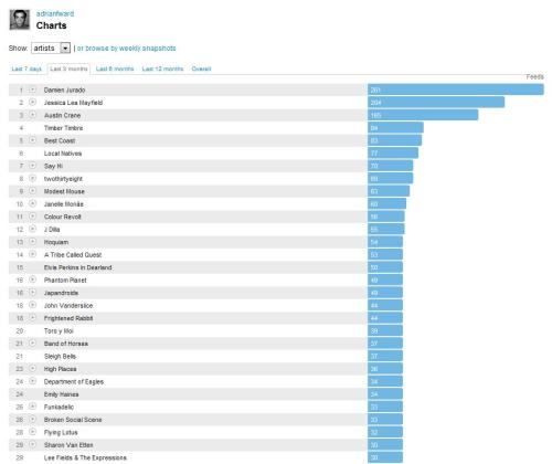 last.fm keeps me honest (expect a more honest summer mix soon…maybe this weekend?) ((these things take time))