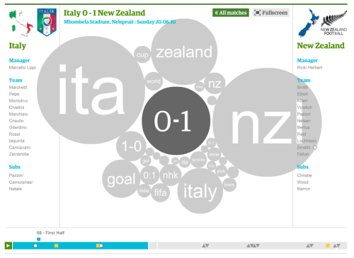 Cool World Cup / Twitter visualization app from The Guardian. The app is dynamic and you can 'relive' each game through the lens of the tweets sent during the game. Note: The image above is from New Zealand's game against Italy (paused just after New Zealand took their first ever lead in a World Cup game).