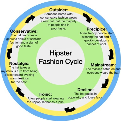 alexjcampbell:  fluffynotes:  Flavorwire » Awesome Infographic: Hipster Fashion Cycle