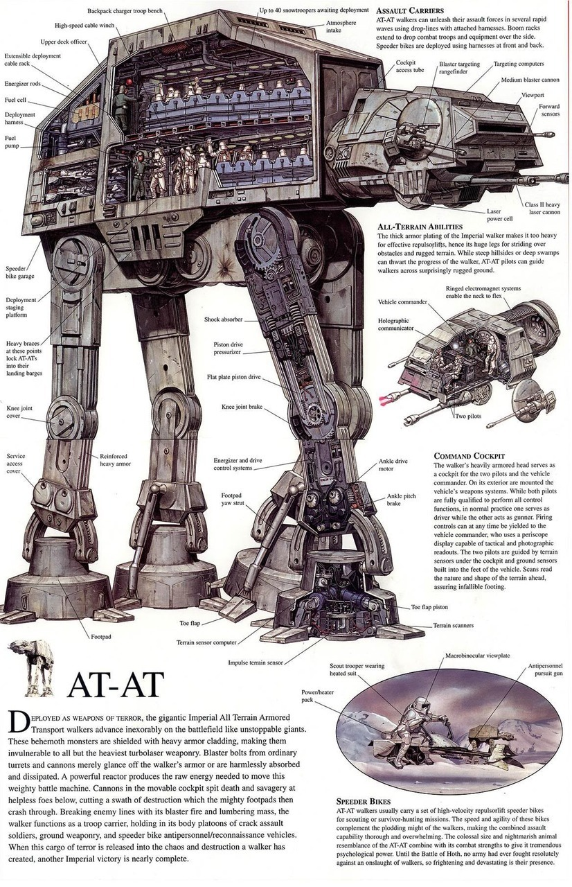tiefighters:  SW Vehicles: AT-AT (All Terrain Armored Transport)